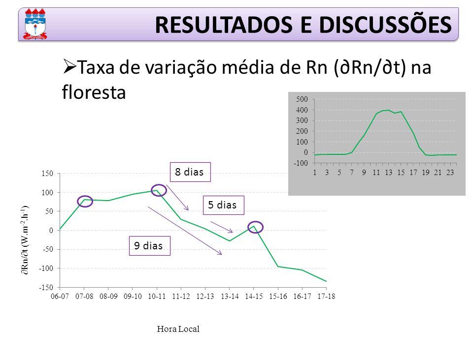  Taxa de variação média de Rn (∂Rn/∂t) na floresta RESULTADOS E DISCUSSÕES 8 dias 5 dias 9 dias