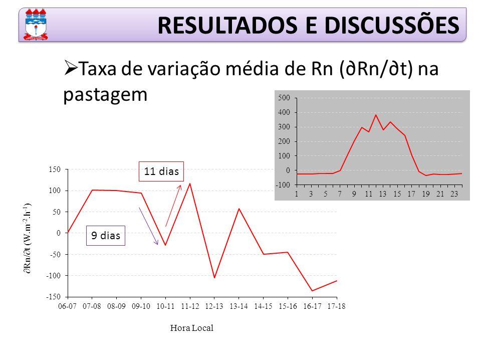  Taxa de variação média de Rn (∂Rn/∂t) na pastagem RESULTADOS E DISCUSSÕES 9 dias 11 dias