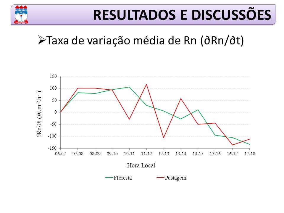  Taxa de variação média de Rn (∂Rn/∂t) RESULTADOS E DISCUSSÕES