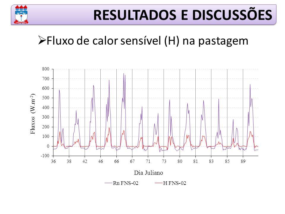 RESULTADOS E DISCUSSÕES  Fluxo de calor sensível (H) na pastagem