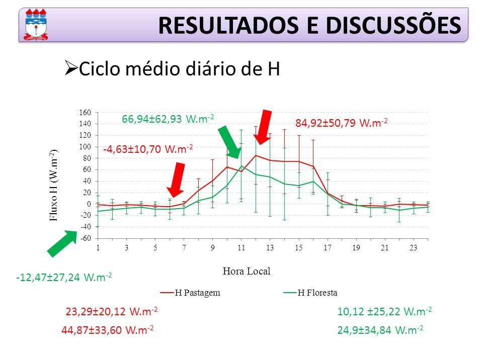 RESULTADOS E DISCUSSÕES  Ciclo médio diário de H 66,94±62,93 W.m -2 -12,47±27,24 W.m -2 10,12 ±25,22 W.m -2 24,9±34,84 W.m -2 23,29±20,12 W.m -2 44,87±33,60 W.m -2 84,92±50,79 W.m -2 -4,63±10,70 W.m -2