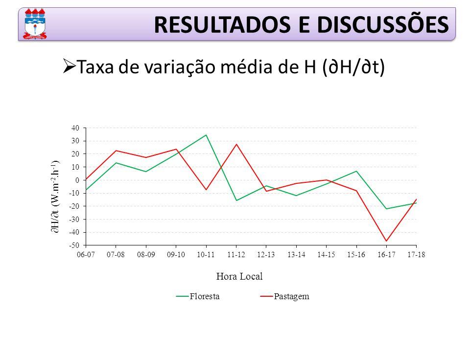  Taxa de variação média de H (∂H/∂t) RESULTADOS E DISCUSSÕES