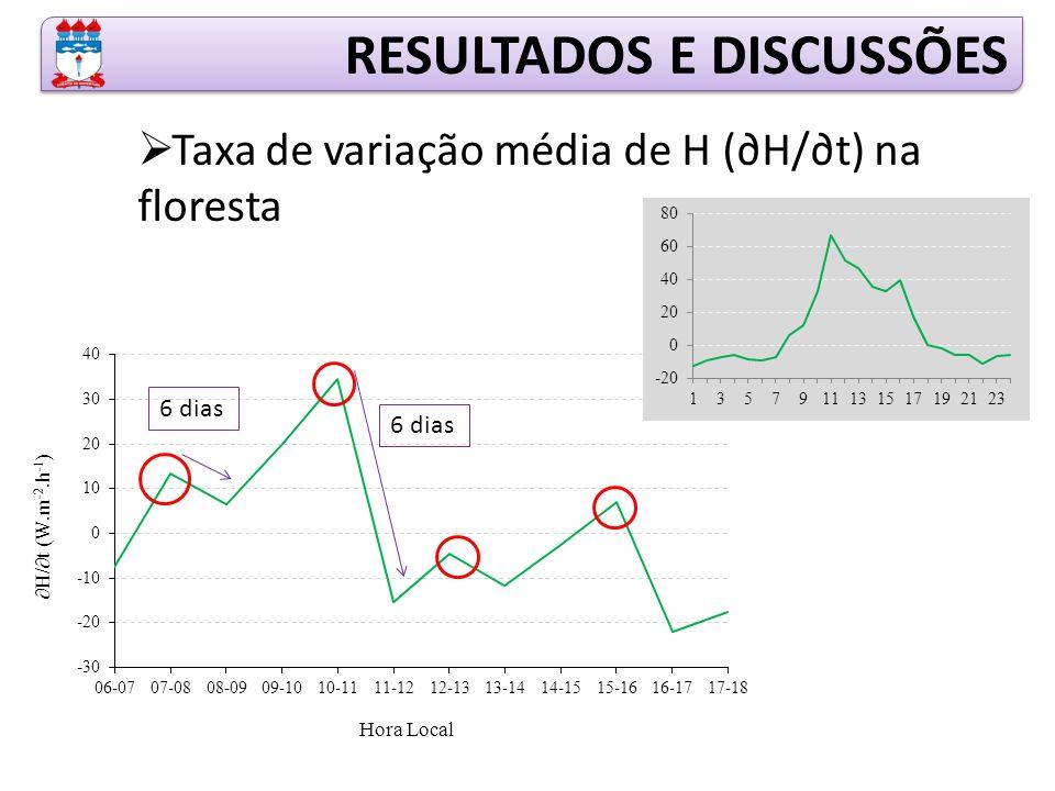  Taxa de variação média de H (∂H/∂t) na floresta RESULTADOS E DISCUSSÕES 6 dias