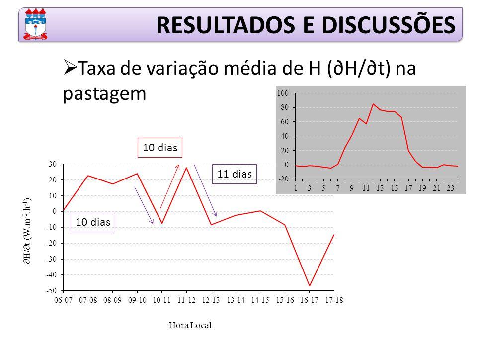  Taxa de variação média de H (∂H/∂t) na pastagem RESULTADOS E DISCUSSÕES 10 dias 11 dias