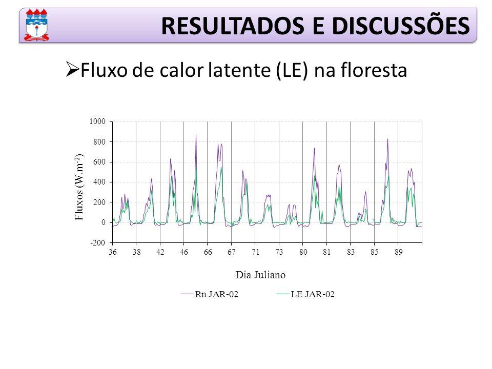 RESULTADOS E DISCUSSÕES  Fluxo de calor latente (LE) na floresta