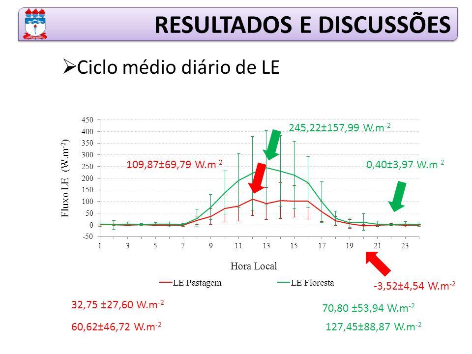 RESULTADOS E DISCUSSÕES  Ciclo médio diário de LE 245,22±157,99 W.m -2 0,40±3,97 W.m -2 109,87±69,79 W.m -2 -3,52±4,54 W.m -2 70,80 ±53,94 W.m -2 127,45±88,87 W.m -2 32,75 ±27,60 W.m -2 60,62±46,72 W.m -2