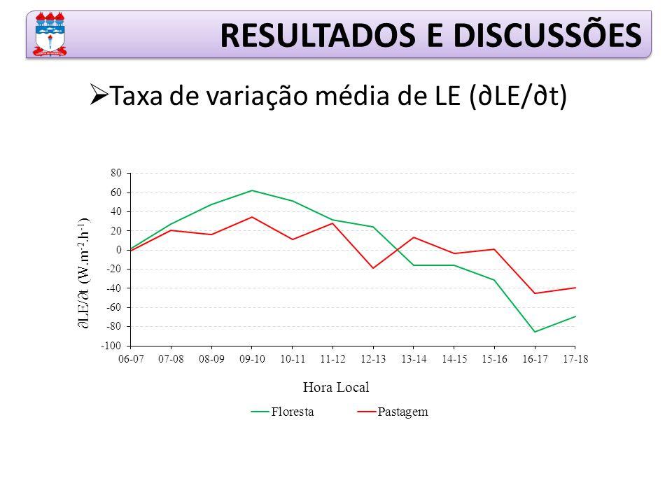 RESULTADOS E DISCUSSÕES  Taxa de variação média de LE (∂LE/∂t)