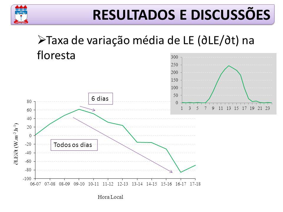 RESULTADOS E DISCUSSÕES  Taxa de variação média de LE (∂LE/∂t) na floresta Todos os dias 6 dias
