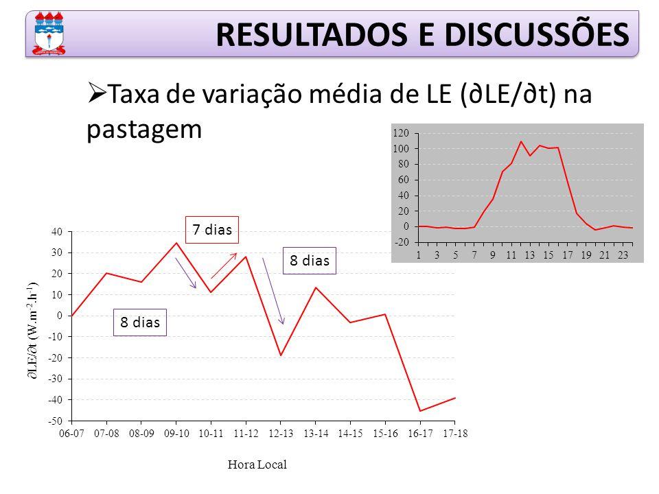  Taxa de variação média de LE (∂LE/∂t) na pastagem RESULTADOS E DISCUSSÕES 8 dias 7 dias 8 dias