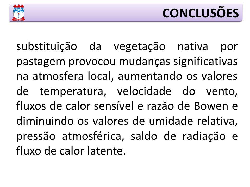 CONCLUSÕES substituição da vegetação nativa por pastagem provocou mudanças significativas na atmosfera local, aumentando os valores de temperatura, ve
