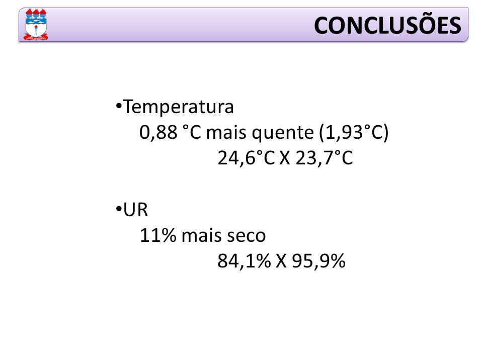 Temperatura 0,88 °C mais quente (1,93°C) 24,6°C X 23,7°C UR 11% mais seco 84,1% X 95,9% CONCLUSÕES
