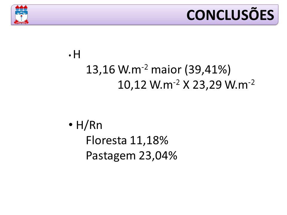 H 13,16 W.m -2 maior (39,41%) 10,12 W.m -2 X 23,29 W.m -2 H/Rn Floresta 11,18% Pastagem 23,04% CONCLUSÕES