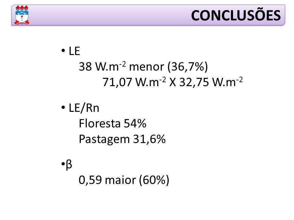 LE 38 W.m -2 menor (36,7%) 71,07 W.m -2 X 32,75 W.m -2 LE/Rn Floresta 54% Pastagem 31,6% β 0,59 maior (60%)