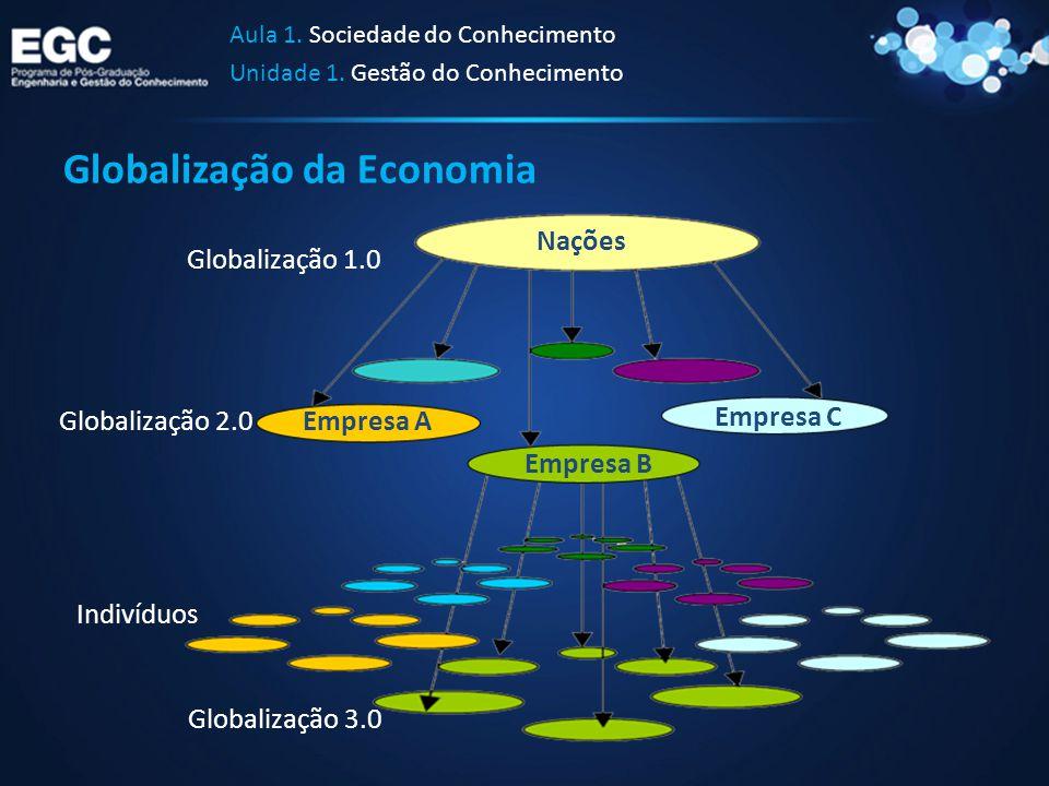 Globalização da Economia Aula 1. Sociedade do Conhecimento Unidade 1. Gestão do Conhecimento Nações Empresa A Empresa C Empresa B Globalização 3.0 Glo
