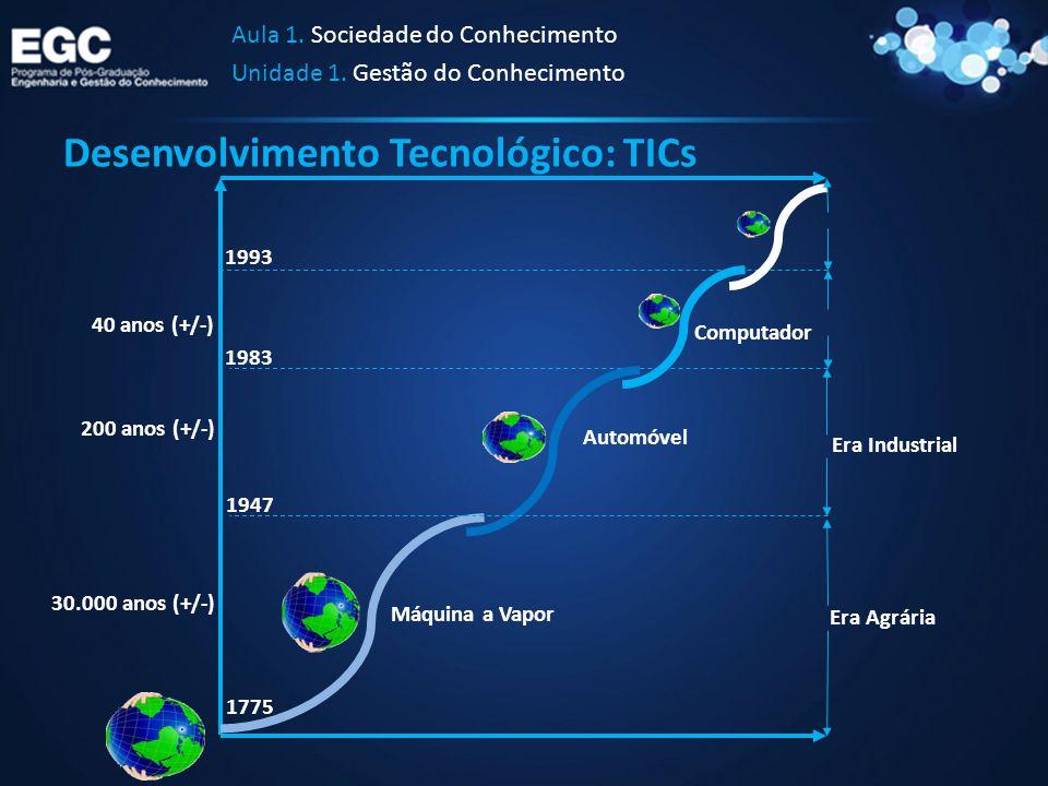 Desenvolvimento Tecnológico: TICs Aula 1. Sociedade do Conhecimento Unidade 1. Gestão do Conhecimento 30.000 anos (+/-) 200 anos (+/-) 40 anos (+/-) E