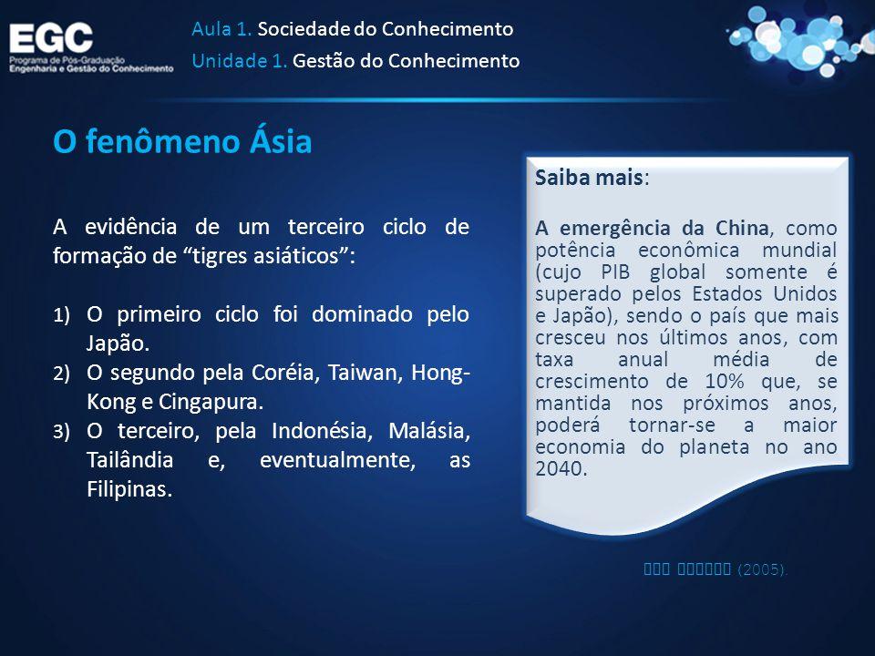 """O fenômeno Ásia A evidência de um terceiro ciclo de formação de """"tigres asiáticos"""": 1) O primeiro ciclo foi dominado pelo Japão. 2) O segundo pela Cor"""