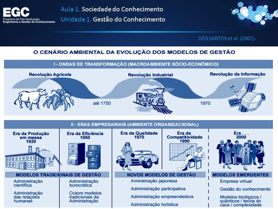 Aula 1. Sociedade do Conhecimento Unidade 1. Gestão do Conhecimento DOS SANTOS et al. (2001).