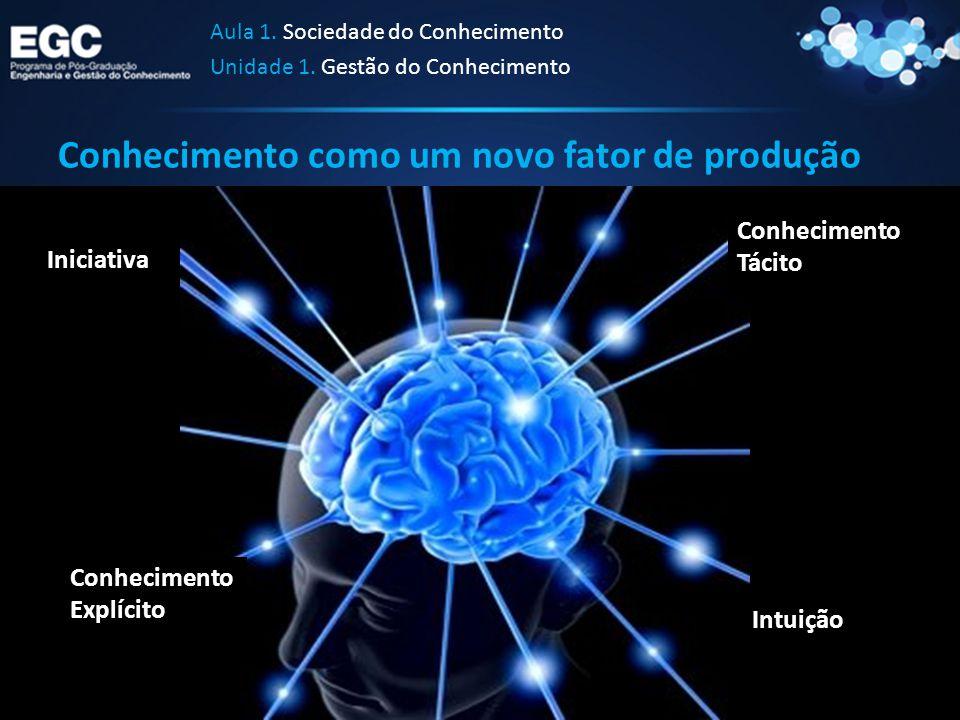 Conhecimento como um novo fator de produção Conhecimento Tácito Conhecimento Explícito Intuição Iniciativa Aula 1. Sociedade do Conhecimento Unidade 1