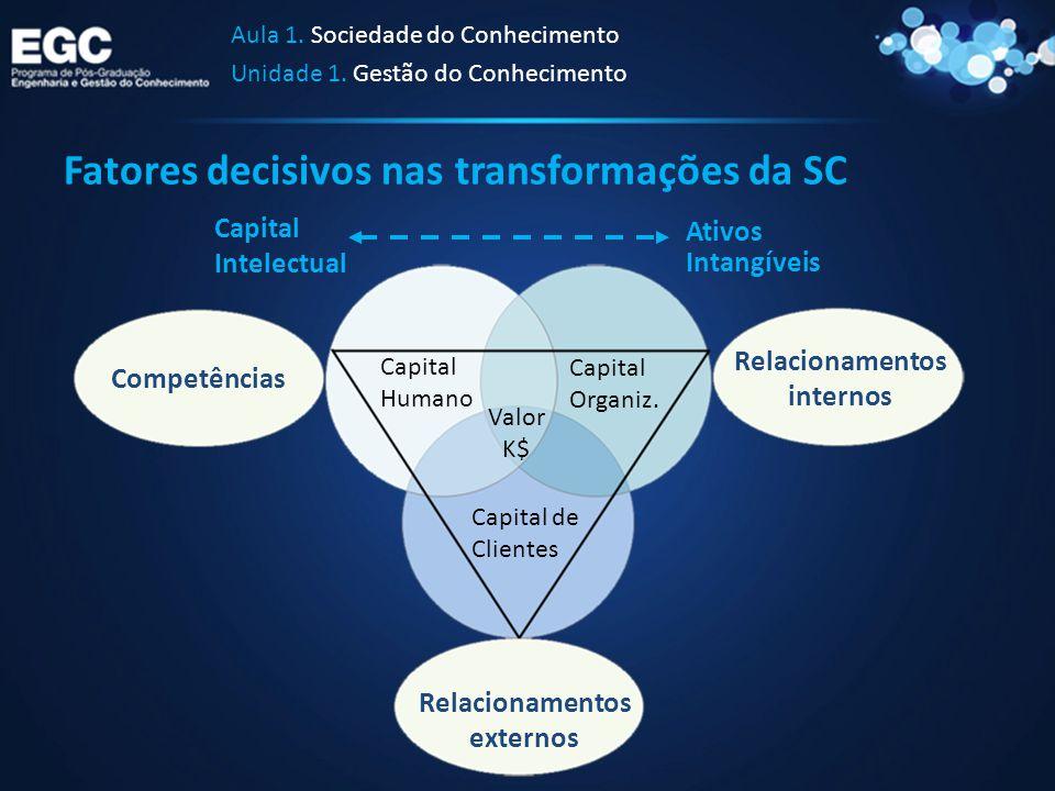 Fatores decisivos nas transformações da SC Aula 1. Sociedade do Conhecimento Unidade 1. Gestão do Conhecimento Competências Relacionamentos externos R