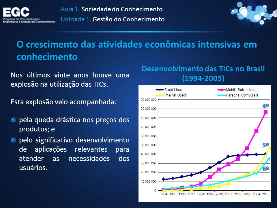 O crescimento das atividades econômicas intensivas em conhecimento Aula 1. Sociedade do Conhecimento Unidade 1. Gestão do Conhecimento Nos últimos vin