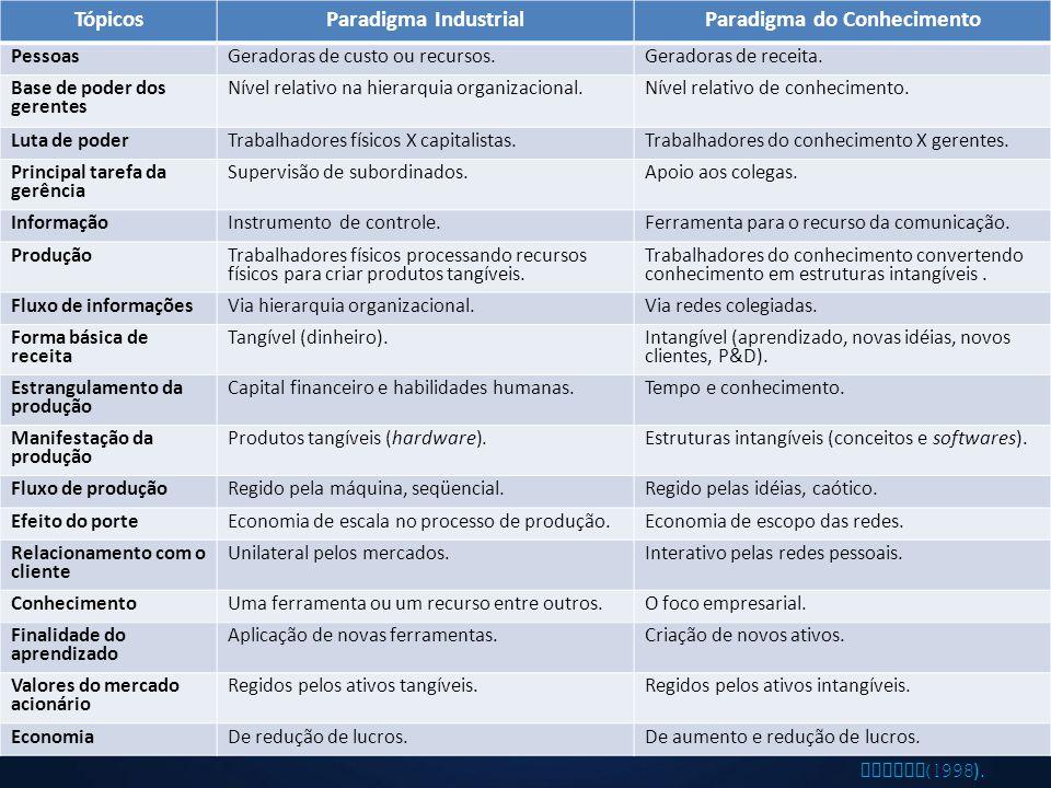 TópicosParadigma IndustrialParadigma do Conhecimento PessoasGeradoras de custo ou recursos.Geradoras de receita. Base de poder dos gerentes Nível rela