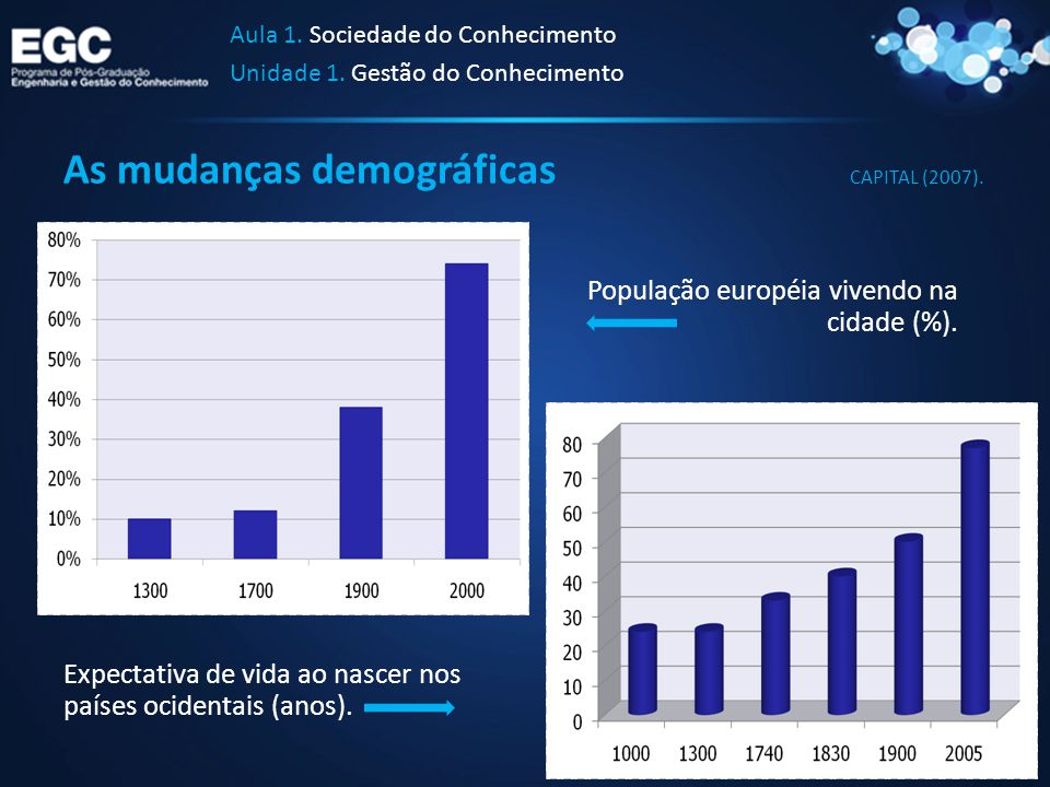As mudanças demográficas Aula 1. Sociedade do Conhecimento Unidade 1. Gestão do Conhecimento Expectativa de vida ao nascer nos países ocidentais (anos