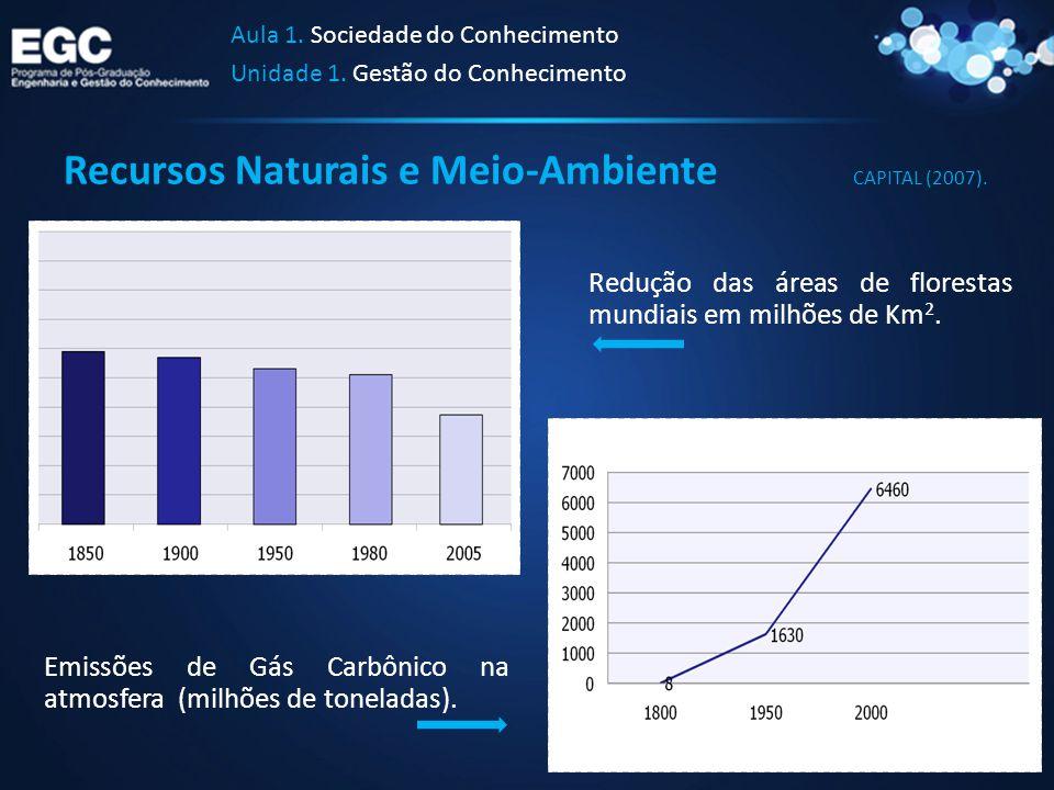 Recursos Naturais e Meio-Ambiente Aula 1. Sociedade do Conhecimento Unidade 1. Gestão do Conhecimento Emissões de Gás Carbônico na atmosfera (milhões