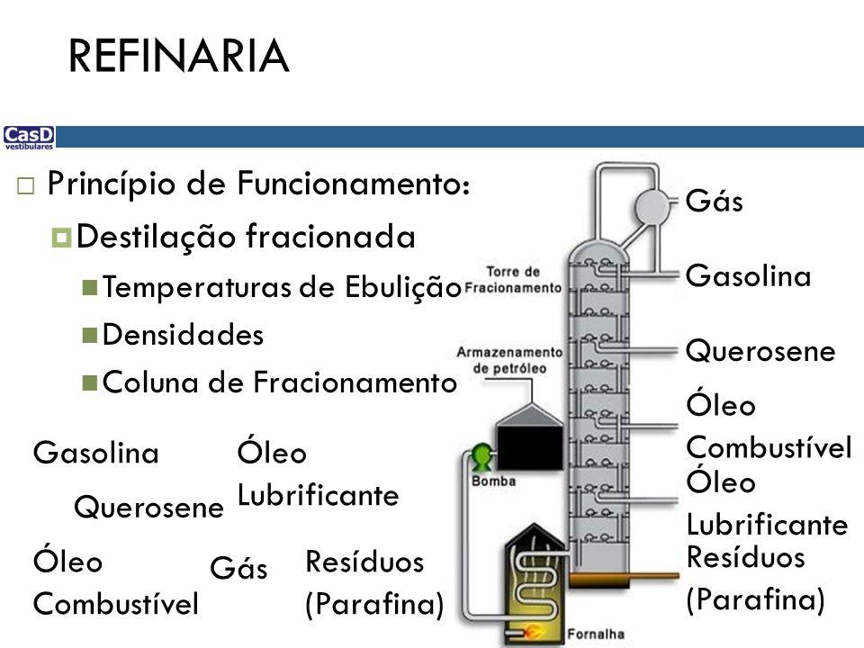  Princípio de Funcionamento:  Destilação fracionada Temperaturas de Ebulição Densidades Coluna de Fracionamento Gás Gasolina Querosene Óleo Combustí