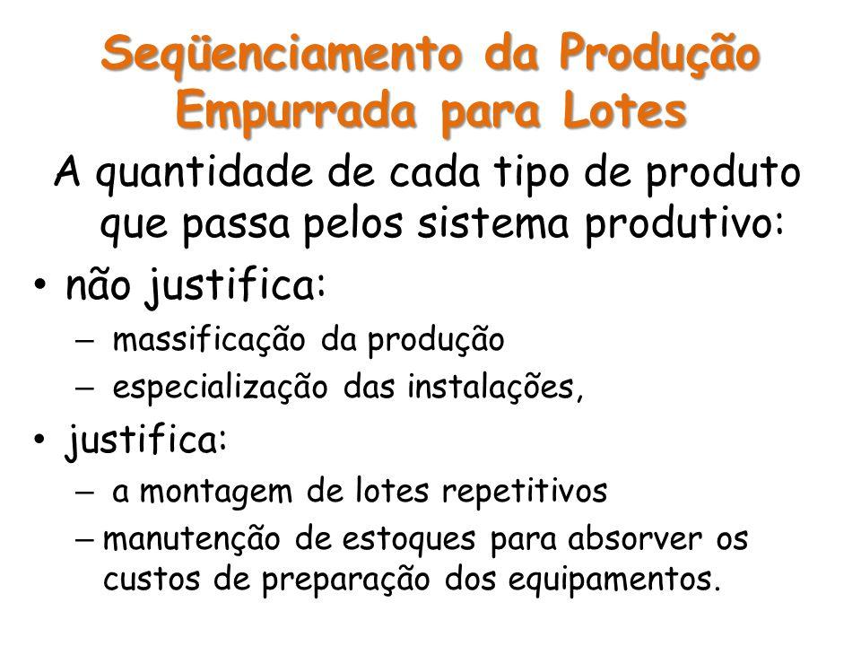 A quantidade de cada tipo de produto que passa pelos sistema produtivo: não justifica: – massificação da produção – especialização das instalações, ju