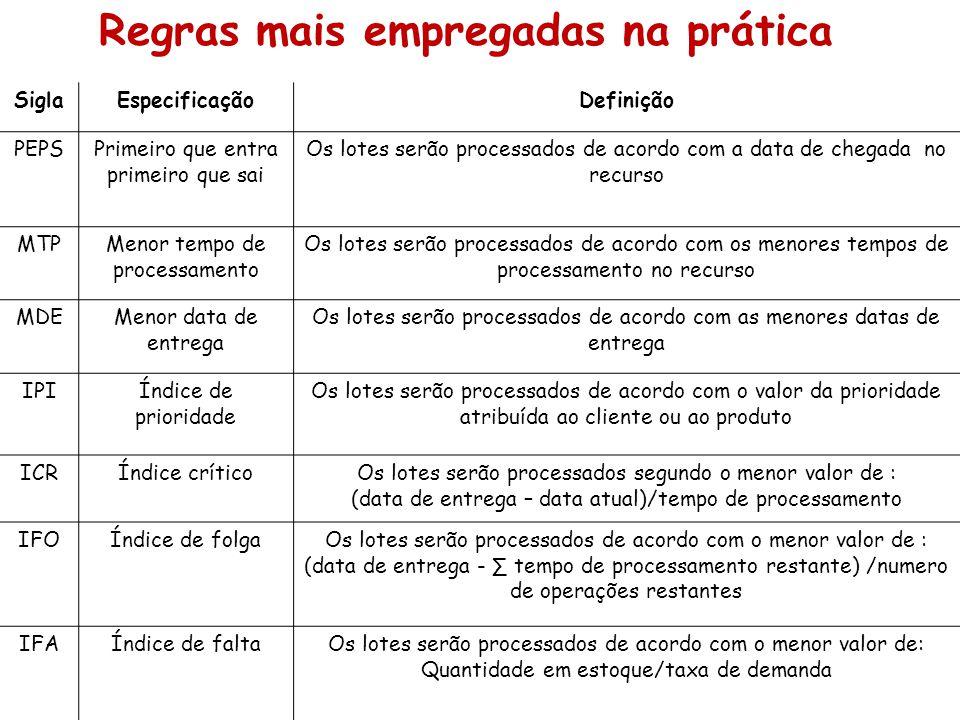 Regras mais empregadas na prática SiglaEspecificaçãoDefinição PEPSPrimeiro que entra primeiro que sai Os lotes serão processados de acordo com a data
