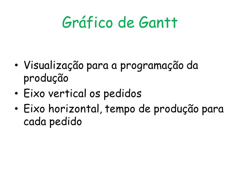Gráfico de Gantt Visualização para a programação da produção Eixo vertical os pedidos Eixo horizontal, tempo de produção para cada pedido