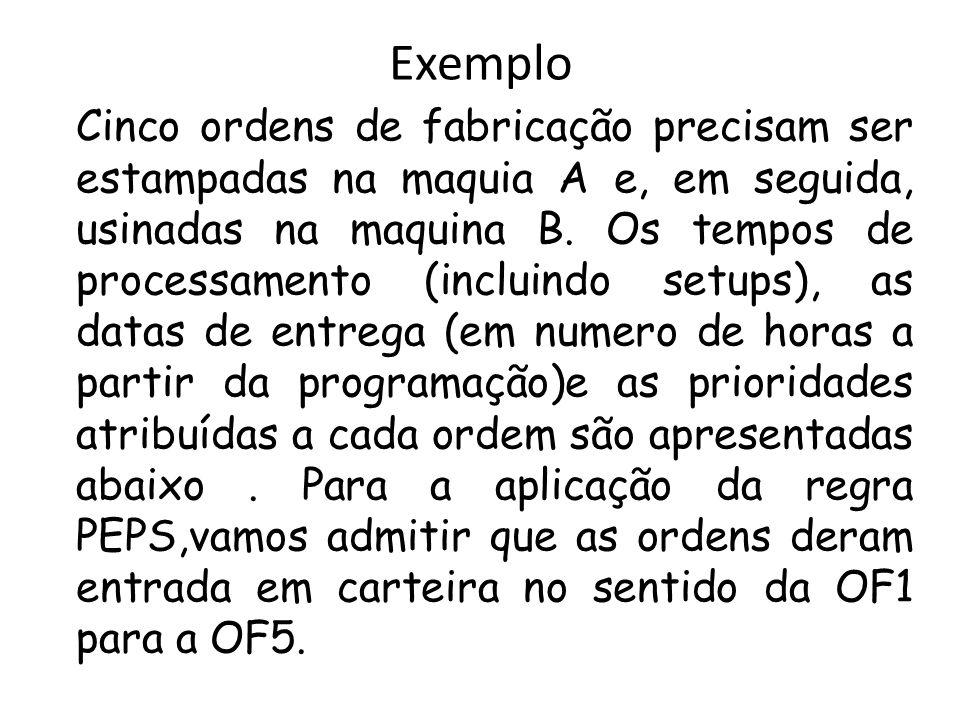 Exemplo Cinco ordens de fabricação precisam ser estampadas na maquia A e, em seguida, usinadas na maquina B. Os tempos de processamento (incluindo set
