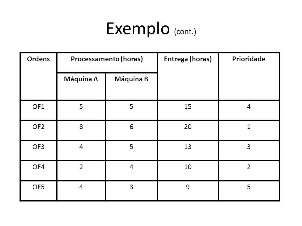 Exemplo (cont.) OrdensProcessamento (horas)Entrega (horas)Prioridade Máquina AMáquina B OF155154 OF286201 OF345133 OF424102 OF54395