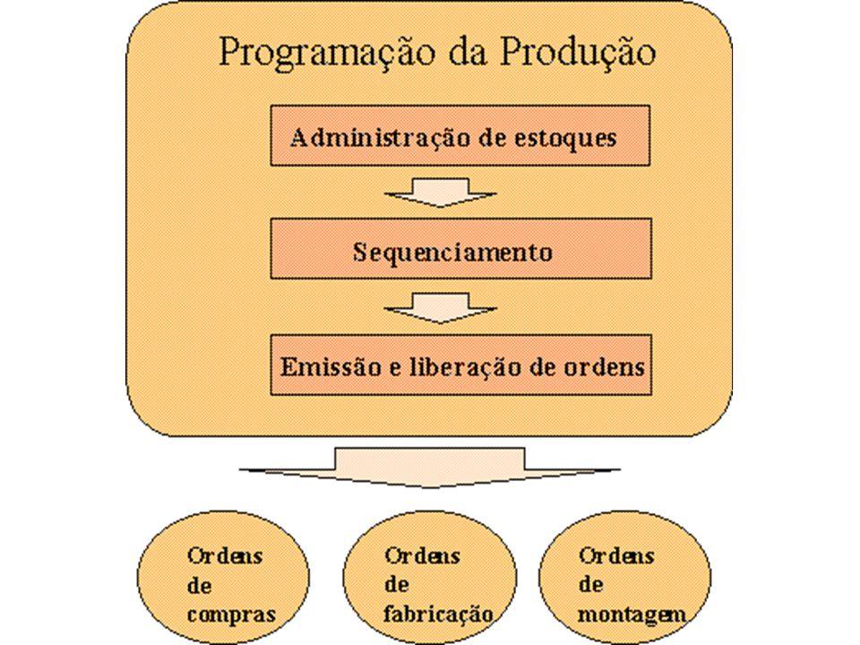 Programação da Produção Conhecido o PMP, descriminado o tamanho do lote a ser produzido e datas de entregas, elabora-se o Programa de Produção, dizendo  onde  quando processar determinados itens.