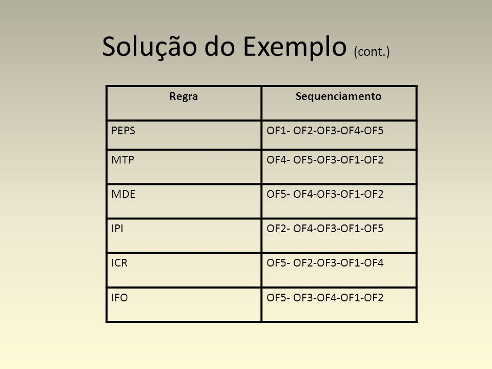 Solução do Exemplo (cont.) RegraSequenciamento PEPSOF1- OF2-OF3-OF4-OF5 MTPOF4- OF5-OF3-OF1-OF2 MDEOF5- OF4-OF3-OF1-OF2 IPIOF2- OF4-OF3-OF1-OF5 ICROF5- OF2-OF3-OF1-OF4 IFOOF5- OF3-OF4-OF1-OF2