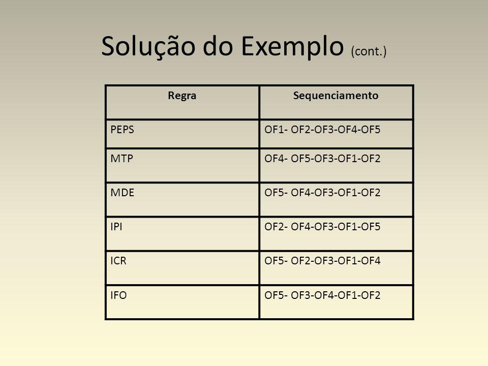 Solução do Exemplo (cont.) RegraSequenciamento PEPSOF1- OF2-OF3-OF4-OF5 MTPOF4- OF5-OF3-OF1-OF2 MDEOF5- OF4-OF3-OF1-OF2 IPIOF2- OF4-OF3-OF1-OF5 ICROF5