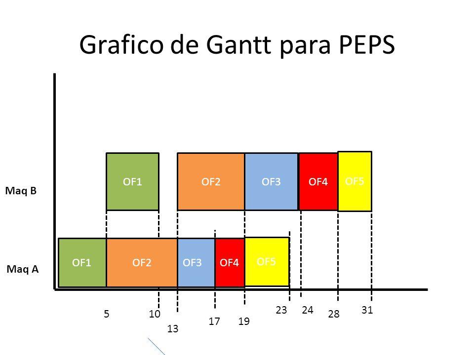 Grafico de Gantt para PEPS Maq A Maq B OF1OF3OF4 OF5 OF1OF3OF2 OF5 OF2 OF4 510 13 1719 232431 28