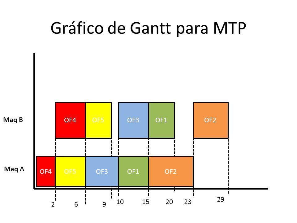Gráfico de Gantt para MTP Maq A Maq B OF4OF5OF3OF1OF2 OF4OF3OF1OF5OF2 2 10 9 1523 29 20 6
