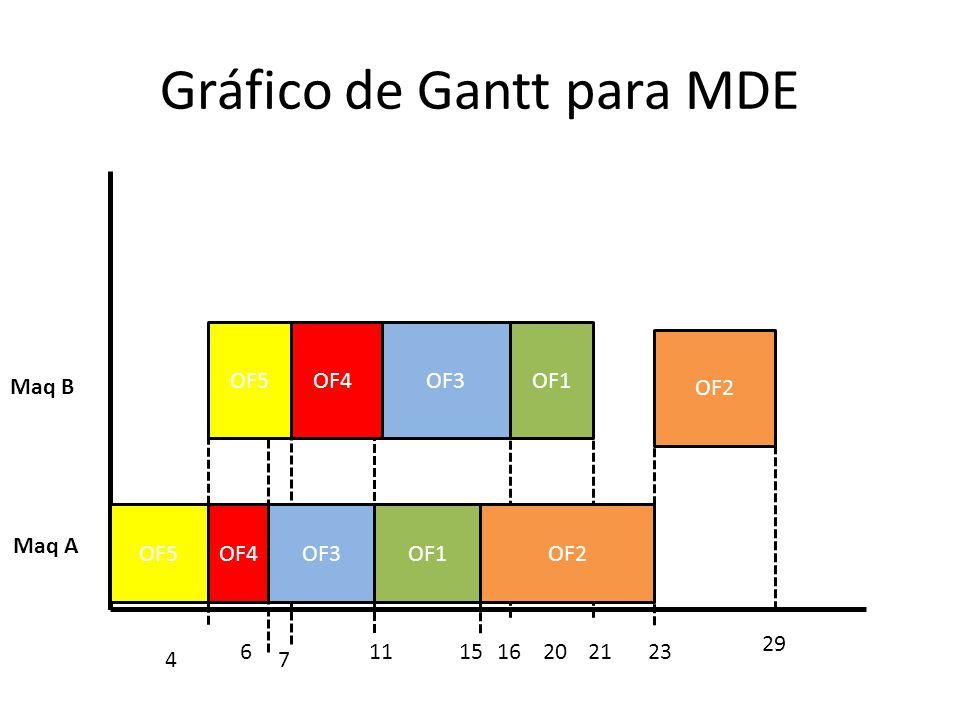 Gráfico de Gantt para MDE Maq A Maq B OF4OF5OF3OF1OF2 OF4OF3OF1OF5 OF2 4 111523 29 20 7 61621