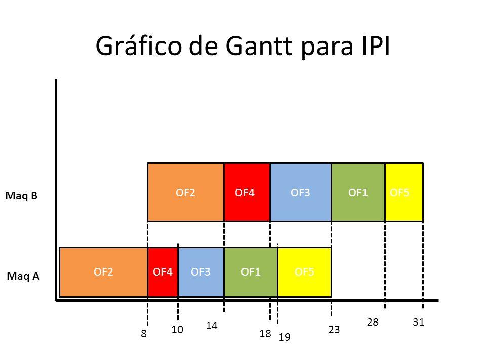 Gráfico de Gantt para IPI Maq A Maq B 10 31 23 28 188 14 19 OF4OF5OF3OF1OF2 OF4OF3OF5OF2OF1