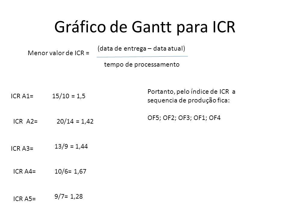 Gráfico de Gantt para ICR ICR A1= (data de entrega – data atual) tempo de processamento Menor valor de ICR = 15/10 = 1,5 ICR A2= 13/9 = 1,44 ICR A3= 2