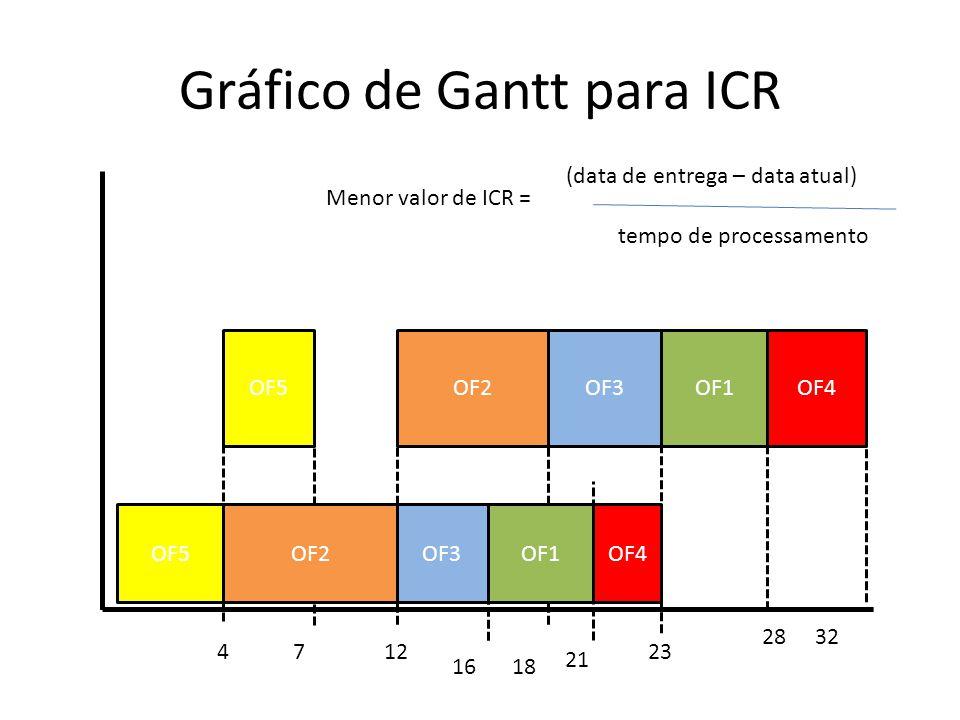 Gráfico de Gantt para ICR Maq A Maq B 12 32 23 28 21 4 16 OF4OF5OF3OF1OF2 OF4OF3OF5OF2OF1 (data de entrega – data atual) tempo de processamento Menor
