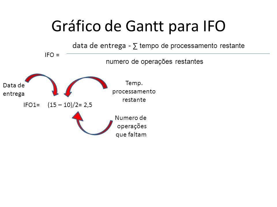Gráfico de Gantt para IFO IFO = numero de operações restantes IFO1=(15 – 10)/2= 2,5 Data de entrega data de entrega - ∑ tempo de processamento restant