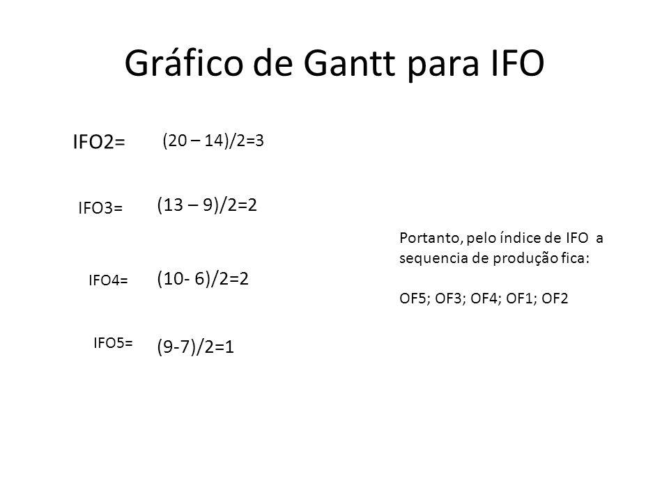 Gráfico de Gantt para IFO IFO2= (20 – 14)/2=3 IFO3= (13 – 9)/2=2 IFO4= (10- 6)/2=2 IFO5= (9-7)/2=1 Portanto, pelo índice de IFO a sequencia de produçã