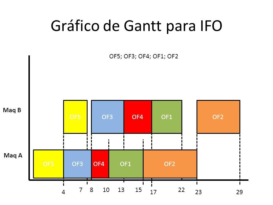 Gráfico de Gantt para IFO Maq A Maq B 1022 23174 13 OF4OF5OF3OF1OF2 OF4OF3OF5OF2OF1 715 OF5; OF3; OF4; OF1; OF2 8 29