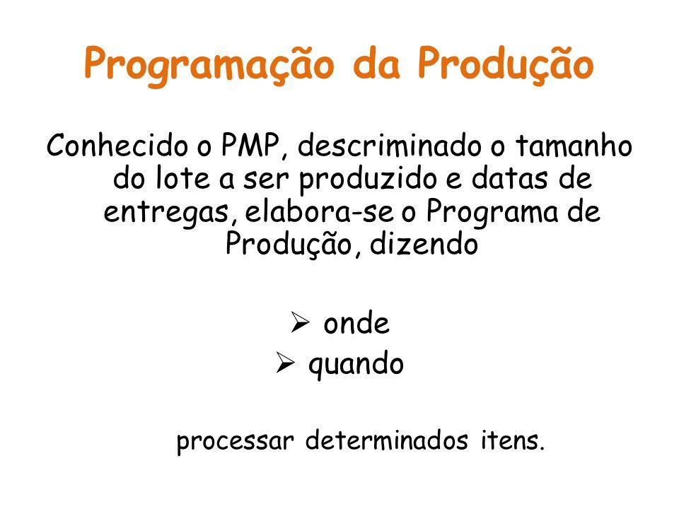 Programação da Produção Conhecido o PMP, descriminado o tamanho do lote a ser produzido e datas de entregas, elabora-se o Programa de Produção, dizend