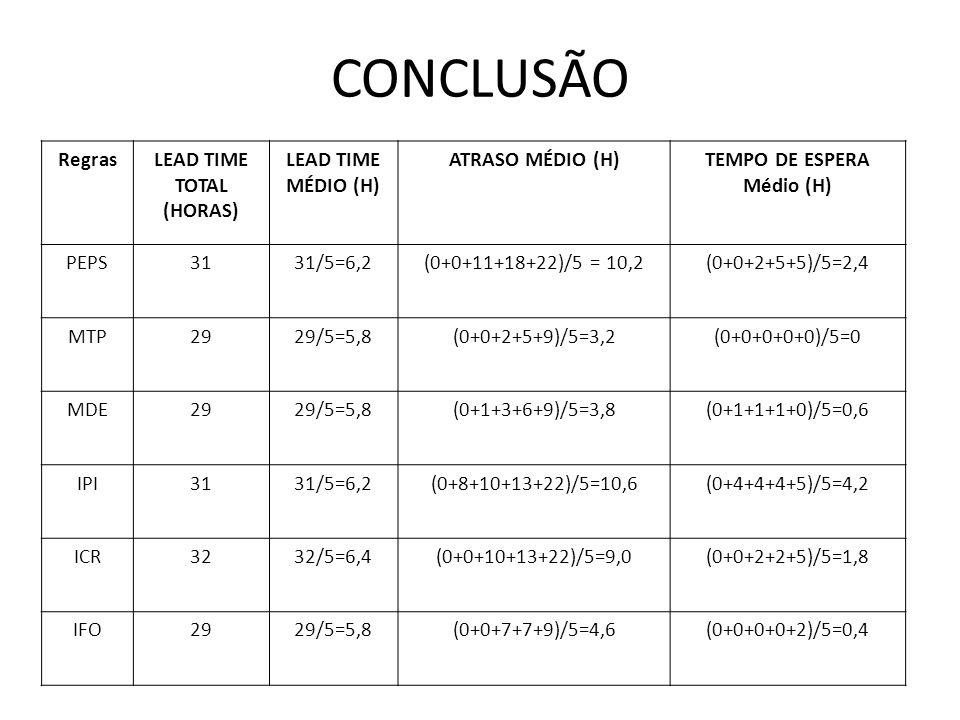 CONCLUSÃO RegrasLEAD TIME TOTAL (HORAS) LEAD TIME MÉDIO (H) ATRASO MÉDIO (H)TEMPO DE ESPERA Médio (H) PEPS3131/5=6,2(0+0+11+18+22)/5 = 10,2(0+0+2+5+5)