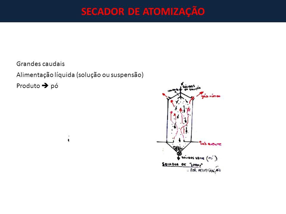 SECADOR DE ATOMIZAÇÃO Grandes caudais Alimentação líquida (solução ou suspensão) Produto  pó