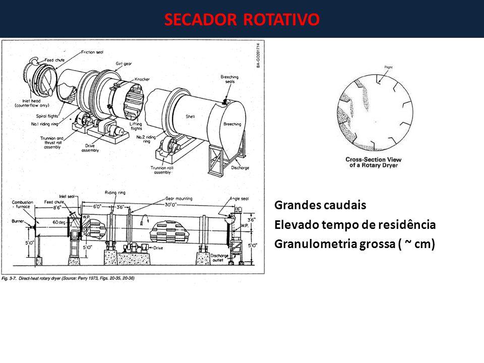 ~ Grandes caudais Elevado tempo de residência Granulometria grossa ( ~ cm) SECADOR ROTATIVO