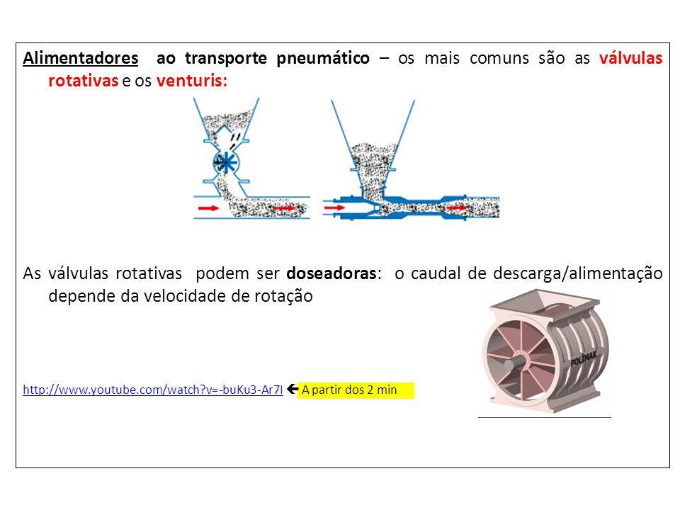 Alimentadores ao transporte pneumático – os mais comuns são as válvulas rotativas e os venturis: As válvulas rotativas podem ser doseadoras: o caudal